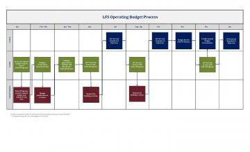 lfs-budget-communication-and-allocation2